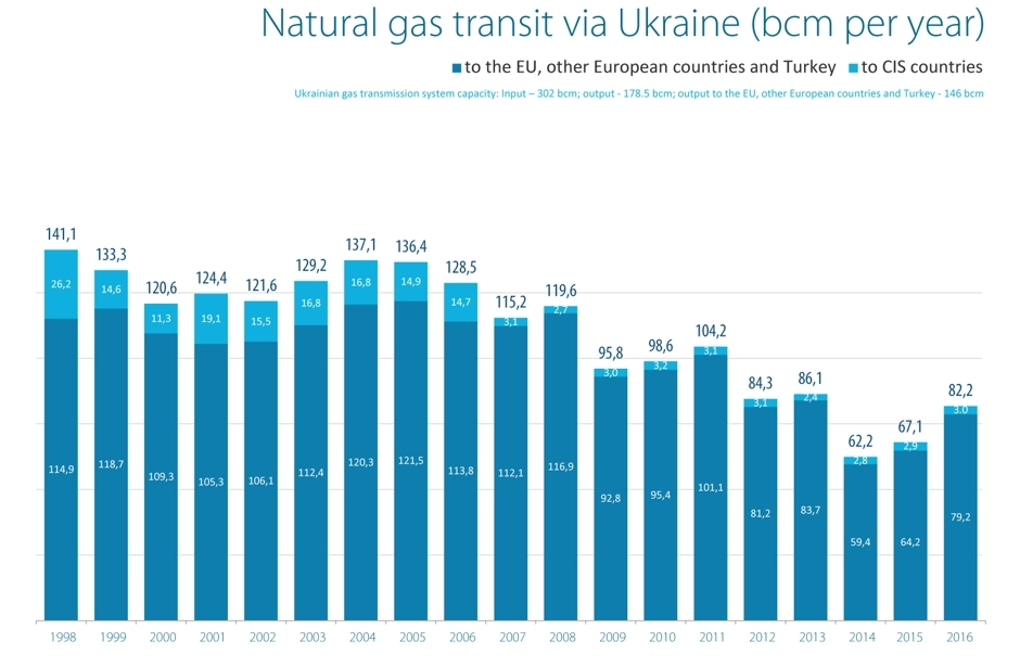 Natural gas transit via Ukraine (1998-2016) (Naftogaz)