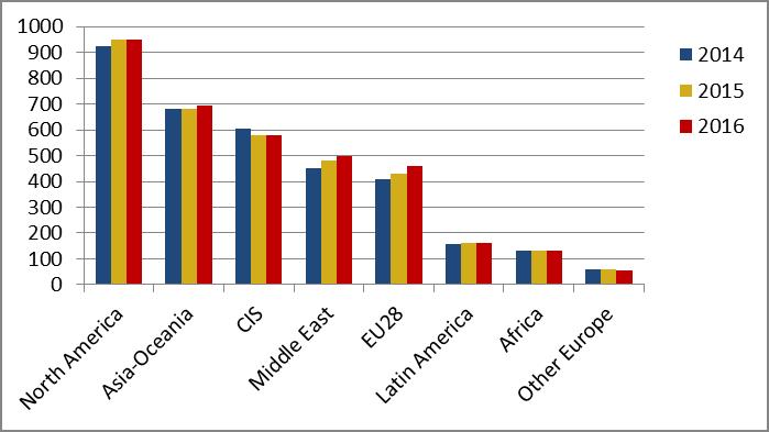 Cedigaz - Evoluzione della domanda di gas per area (Gmc)