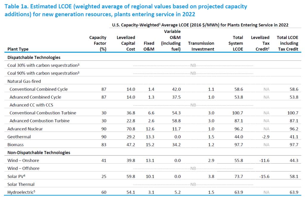 EIA - Costo livellato dell'elettricità