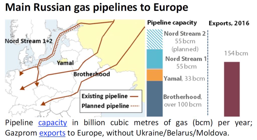 Gazprom's controversial Nord Stream 2 pipeline