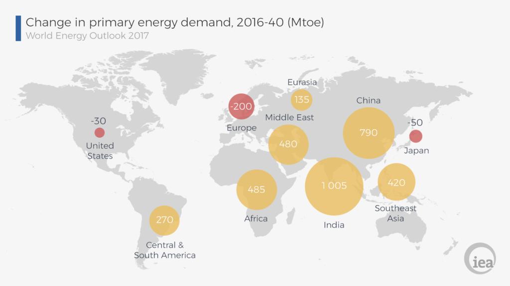 Variazione della domanda di energia primaria (2016-2040, New Policies Scenario)