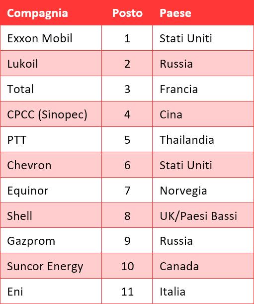Platts - Le più grandi compagnie petrolifere non-statali al mondo (2018)