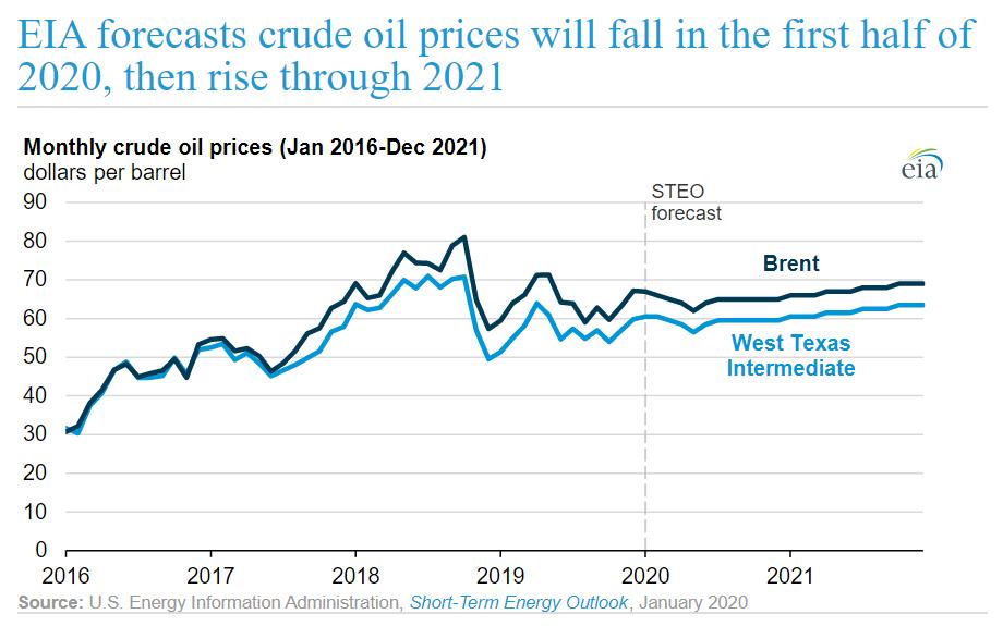EIA – Previsioni sul prezzo del greggio 2020-2021