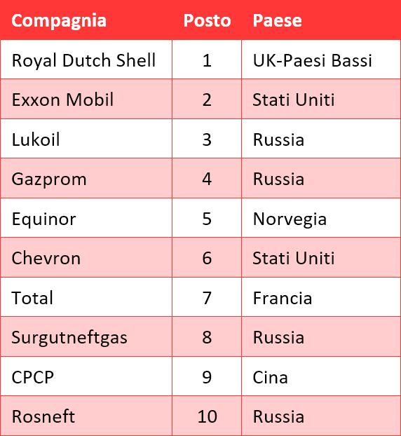 Platts - Le 10 compagnie petrolifere più grandi al mondo (2019)